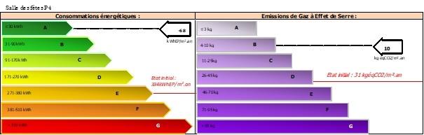 Audit thermique et énergétique salle des fêtes multi-usages